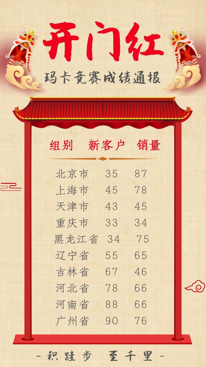 开门红大气中国风银行保险金融商业企业内部销售营销比赛战绩/赛事通报通用海报