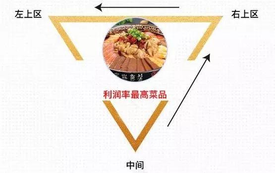 独家菜单设计技巧 让餐厅营业额翻倍
