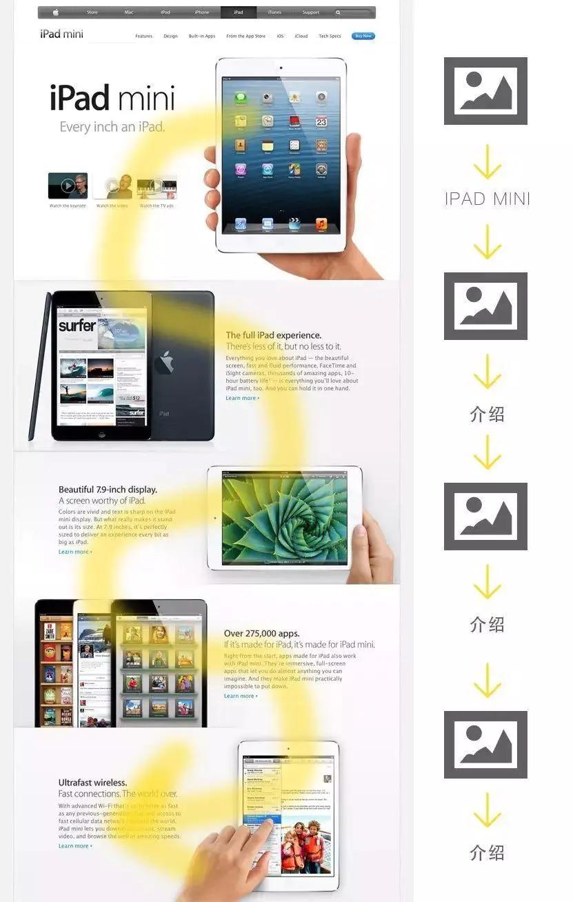 文章长图设计排版解读 浅谈长图排版中的几种常用方法