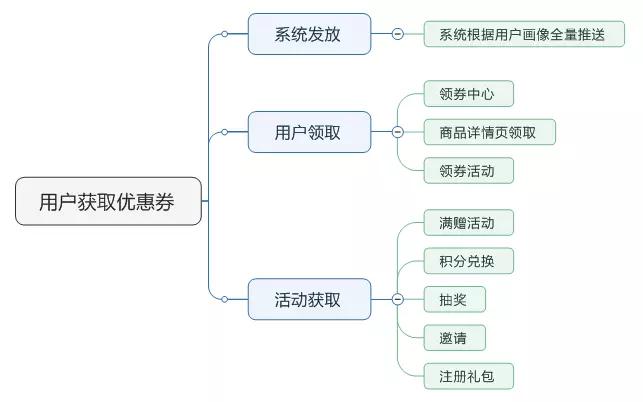 网购优惠券设计程序 优惠卷的获取方法解析