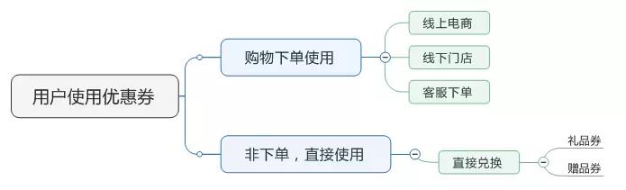 网购优惠券设计程序 优惠券的用户使用流程